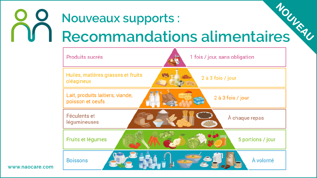 Recommandations alimentaires
